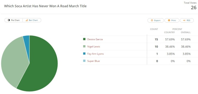 Results Road March Champions